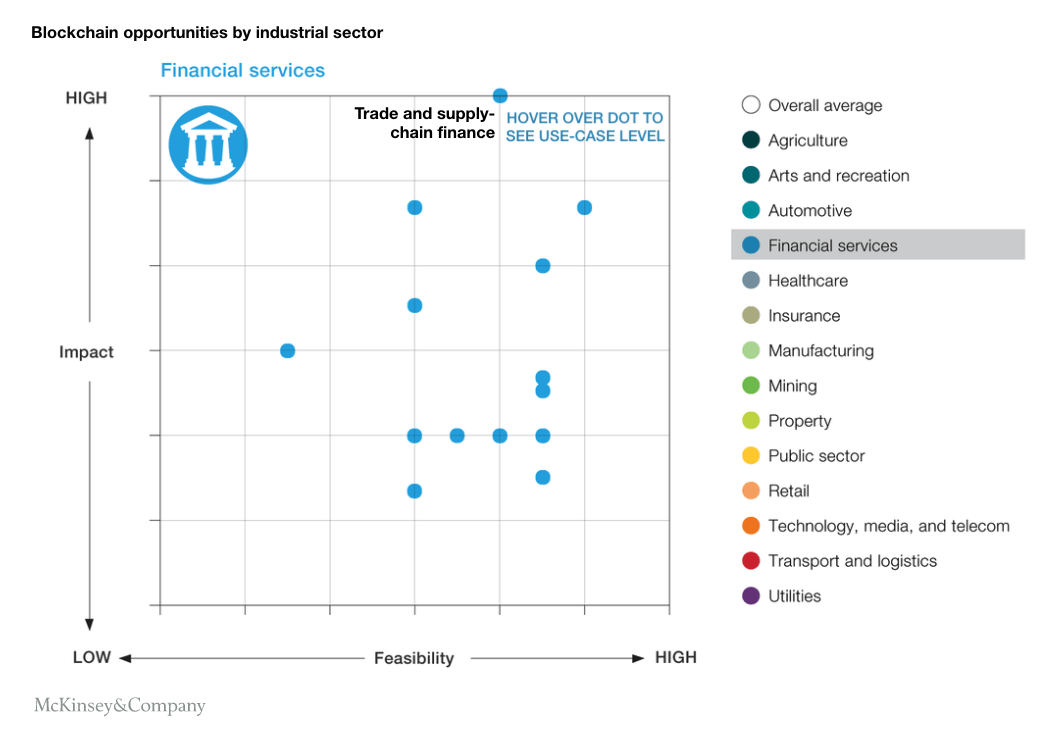 Trade and supply-chain finance scores high on blockchain and interoperability use cases.